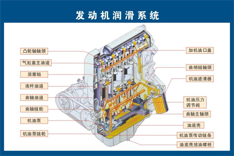 谁有发动机机油润滑系统原理图