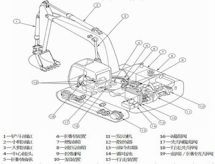 回转与行走装置是液压挖掘机的机体,转台上部设有动力装置和传动图片
