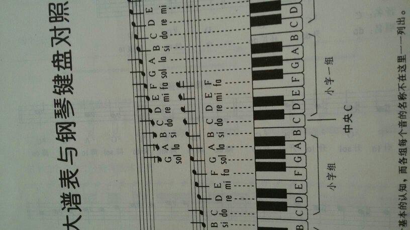 谁有拜厄钢琴基本教程上的大谱表与钢琴键盘对照表的图片要高清的!图片