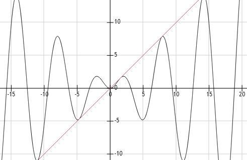 什么���\\y�*9�-_y=x*sinx与y=x什么关系 相切还是相交还是相离 如何证明