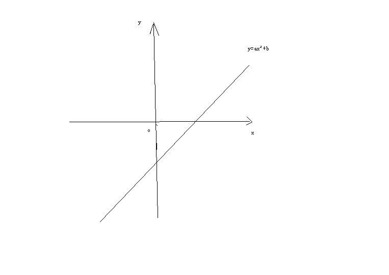 直�yaY�Y��&_已知函数y=a的x次方 b的图象如图所示,求a,b的取值范围.(图上不来!