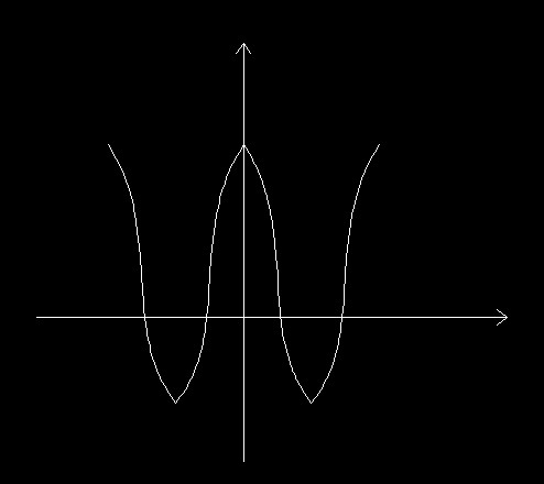 画出y=3cos 1,x∈[0,2π]的函数简图图片
