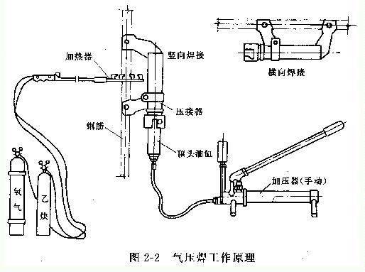 温度达到塑性状态时施加压力,使钢筋接头压接在一起的工艺就是气压焊.图片