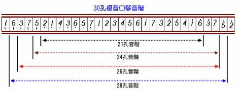 71 2011-04-25 求上海牌28孔复音口琴音阶图.图片