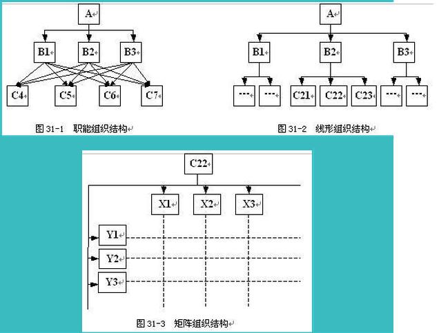 (2)常用的组织结构模式包括职能组织结构(图31-1),线性组织结构(图图片