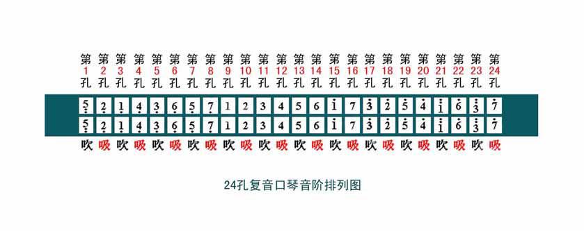g调 24孔复音口琴的音阶排列,最好附图.图片