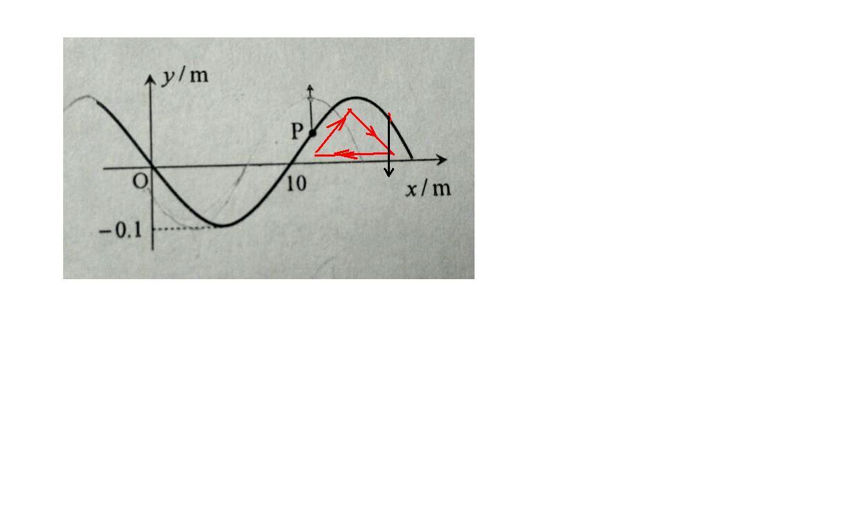 波的传播方向怎么判断