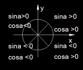 sinx和cosx的象限