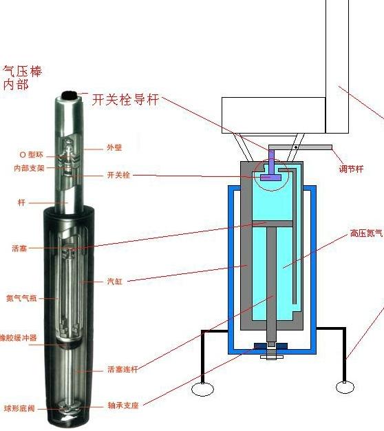 谁知道气压杆的原理和结构图图片