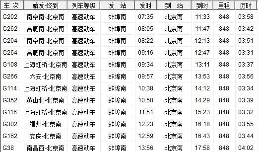 从蚌埠到北京自驾游