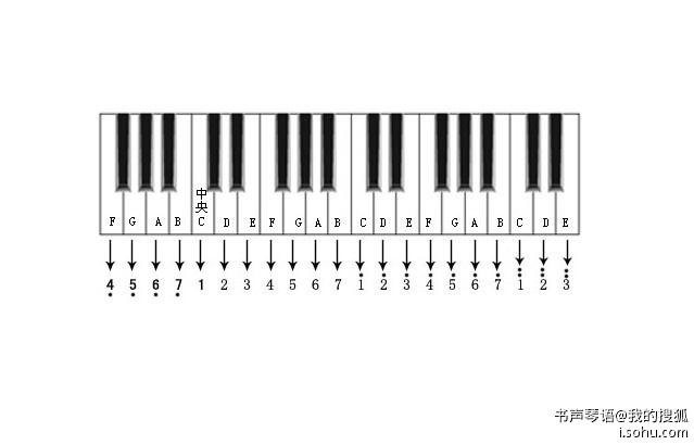 初学电子琴者简谱哪里找 ?图片
