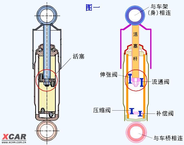 减震器原理 自行车减震器原理 空气弹簧减震器原理高清图片
