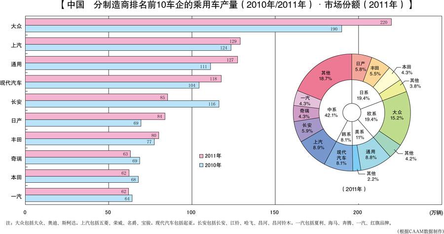 中国汽车交易网数千款的汽车数据库,数万家汽车企业库,数十万条汽车