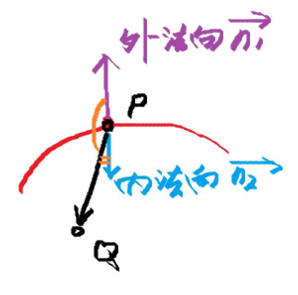曲面的法向的方向规定