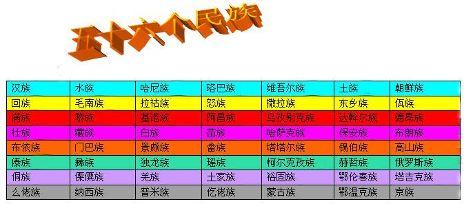 56个民族的风俗习惯 56个民族有哪些 中国56个名族 五十六