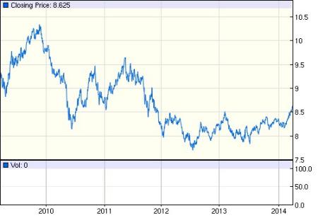 这是这几年欧元汇率的走势图,看你的心理预期了.图片