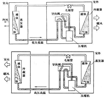 空调制热与制冷刚好相反,通过四通阀把制冷液切换流动方向即可.图片