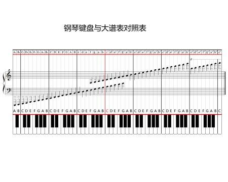 我想要一张钢琴大谱表与钢琴键盘对照表图片