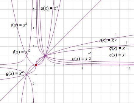 直�yaY�Y��&_设a∈{-2,-1,-1/2,1/3,1/2,1,2,3},则使y=x^a为奇函数且在(0, ∞)上
