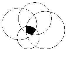 四个圆的交集,图形怎么画的?谁能给个图样
