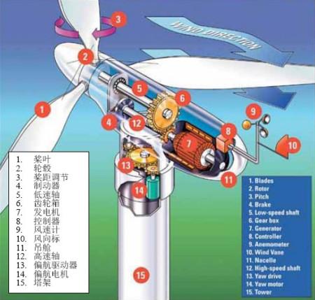 看看这个,风力发电机的结构