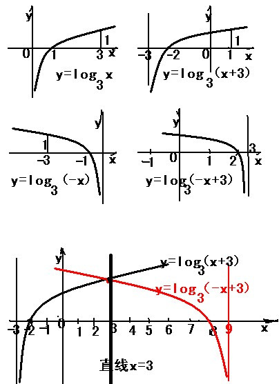 y_函数y=log3(3-x)的图像是由y=log3(x 3)的样