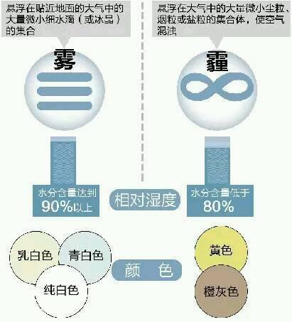 北京 雾霾在 天气预报 上的 图标 是什么图片