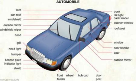 追问 qwq只是说一个大概而已就是图上25个英文单词对应的汽车部件,大图片