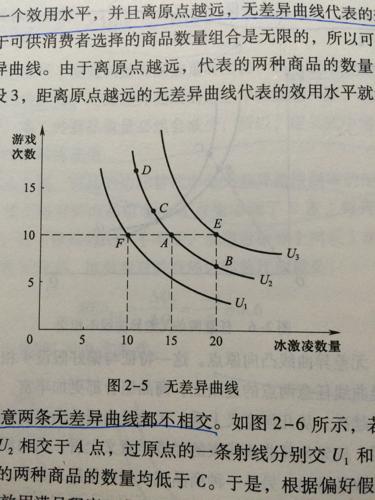 微观经济学无差异曲线问题图片