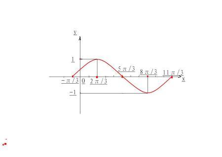 """""""五点法""""画出函数y=sin(1/2x π/6)在长度为一个周期的闭区间的简图.图片"""