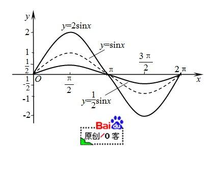 今天 09:27 网友采纳 画出函数y=2sinx和y=sin(x/2)的简图.图片