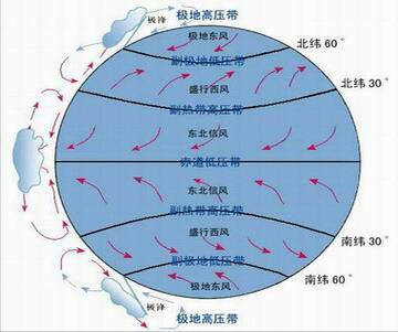 地球上的气压带和风带,,请画到纸上发过来,谢谢图片