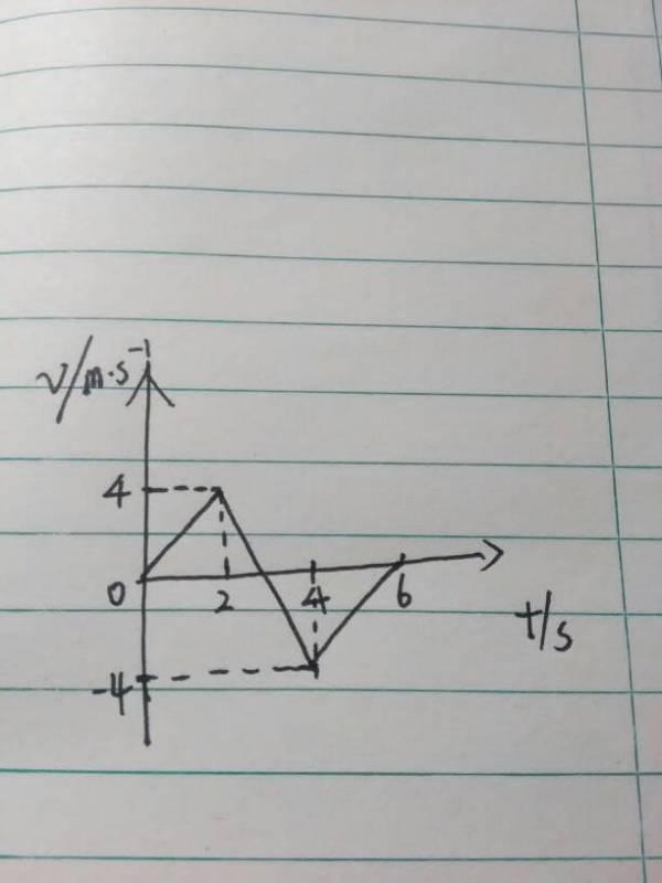 质点做直线运动的vt图像如图所示 则下列说法中