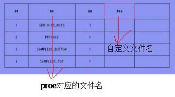 proe工程图导明细栏图片