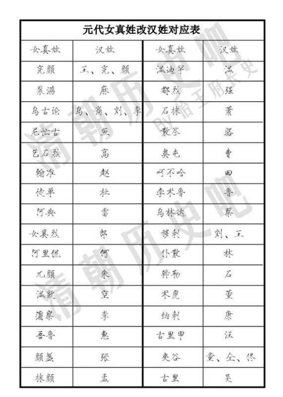 姬姓是中华上古八大姓之一图片