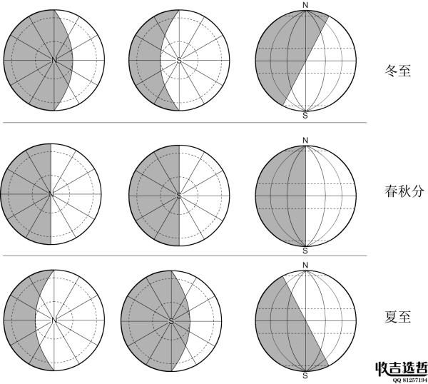 至日太阳光照射地球的示意图是侧视图和南北极点俯视图. 百度作业帮图片