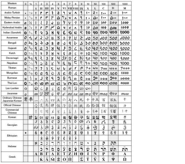 数字有哪几种写法_公告数字规范写法_挹秀幼儿园大二班