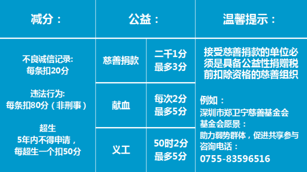 深圳0年入户积分计算表_罗湖积分入户怎么计算积分的深圳广告信息