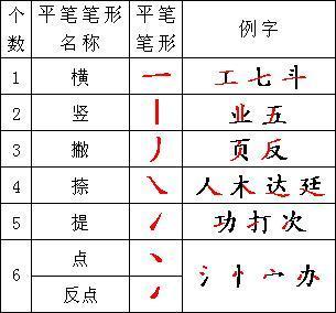 汉字基本笔画都有哪些