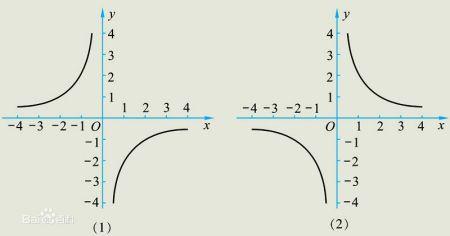 y等于x分之一的反比例函数图像,在填表的时候x应该填些什么数字呢?