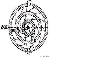 以北极为中心的半球投影图 并将夏至日时的气压带风带图片