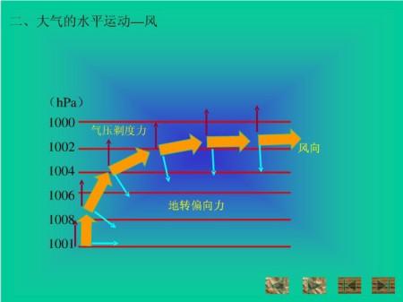 风水平气压梯度力分享展示图片