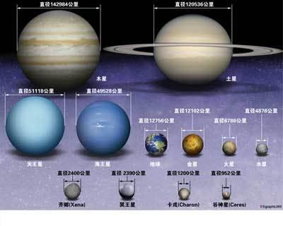 > 当然是地球大]]> ps  :太阳系 http://baike.baidu.