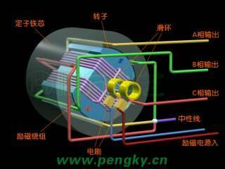 三相交流发电机原理高清图片